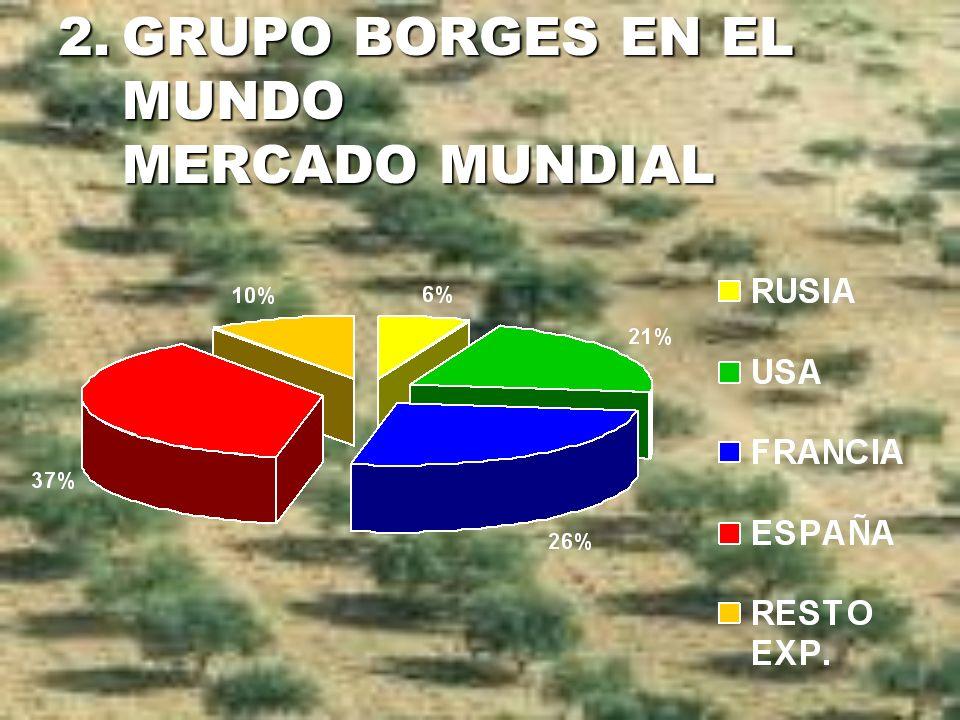 2.GRUPO BORGES EN EL MUNDO MERCADO MUNDIAL