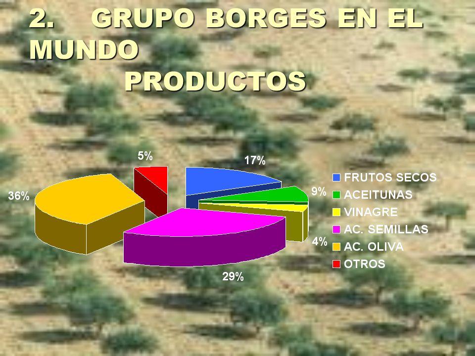 2. GRUPO BORGES EN EL MUNDO PRODUCTOS