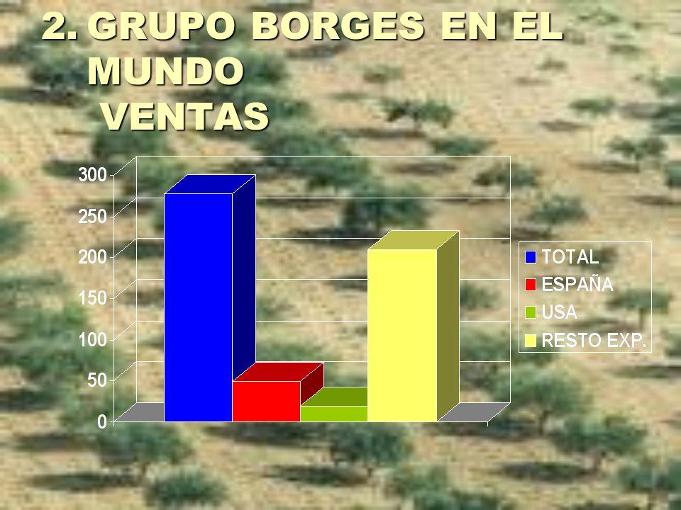 2.GRUPO BORGES EN EL MUNDO VENTAS