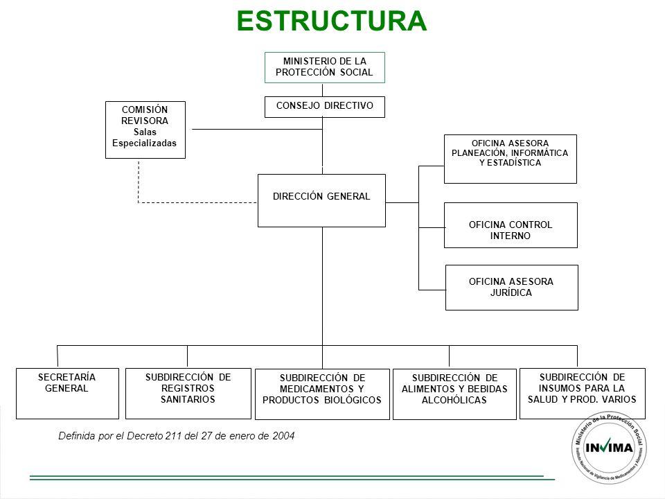 ESTRUCTURA DIRECCIÓN GENERAL CONSEJO DIRECTIVO MINISTERIO DE LA PROTECCIÓN SOCIAL OFICINA CONTROL INTERNO OFICINA ASESORA JURÍDICA OFICINA ASESORA PLANEACIÓN, INFORMÁTICA Y ESTADÍSTICA SUBDIRECCIÓN DE REGISTROS SANITARIOS SUBDIRECCIÓN DE MEDICAMENTOS Y PRODUCTOS BIOLÓGICOS SUBDIRECCIÓN DE ALIMENTOS Y BEBIDAS ALCOHÓLICAS SUBDIRECCIÓN DE INSUMOS PARA LA SALUD Y PROD.