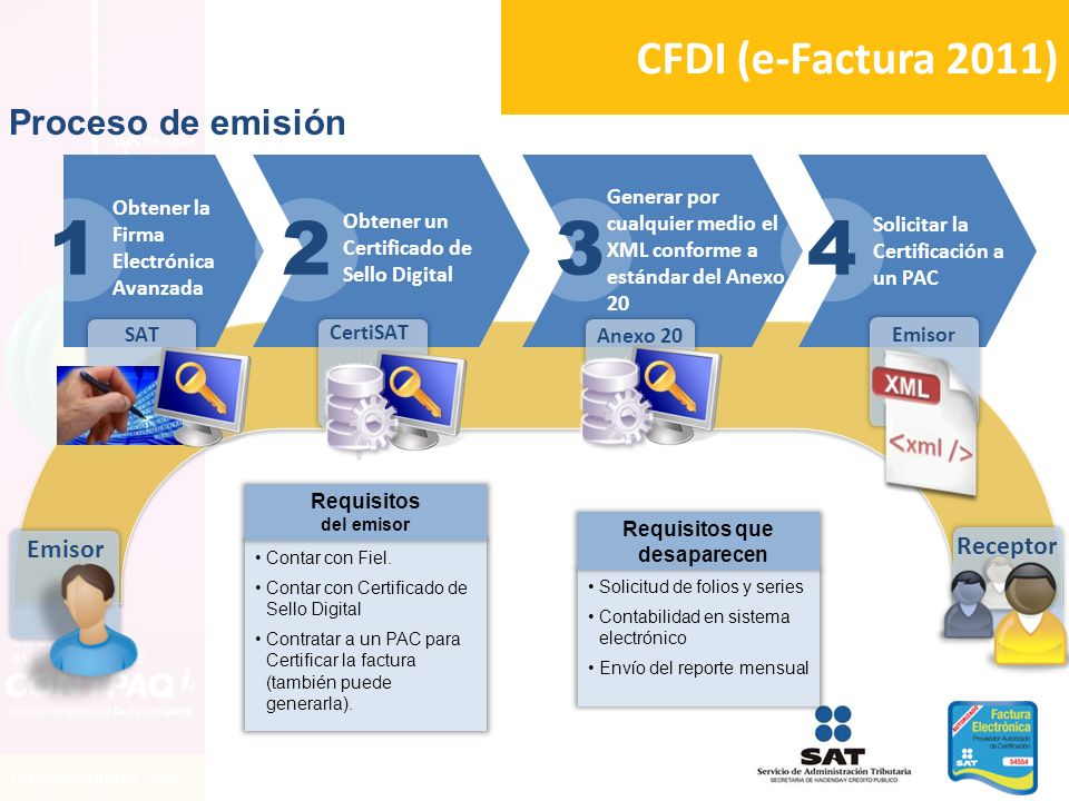CFDI (e-Factura 2011) 2341 Obtener la Firma Electrónica Avanzada Obtener un Certificado de Sello Digital Generar por cualquier medio el XML conforme a