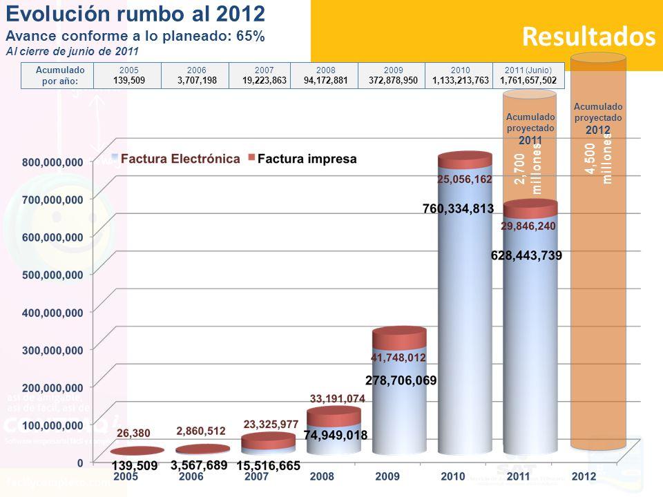 Resultados 2,700 millones 4,500 millones Acumulado proyectado 2011 Acumulado proyectado 2012 Evolución rumbo al 2012 Avance conforme a lo planeado: 65