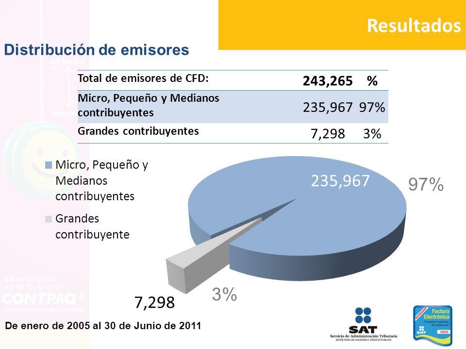 Resultados De enero de 2005 al 30 de Junio de 2011 97% 3% Total de emisores de CFD: 243,265% Micro, Pequeño y Medianos contribuyentes 235,96797% Grand