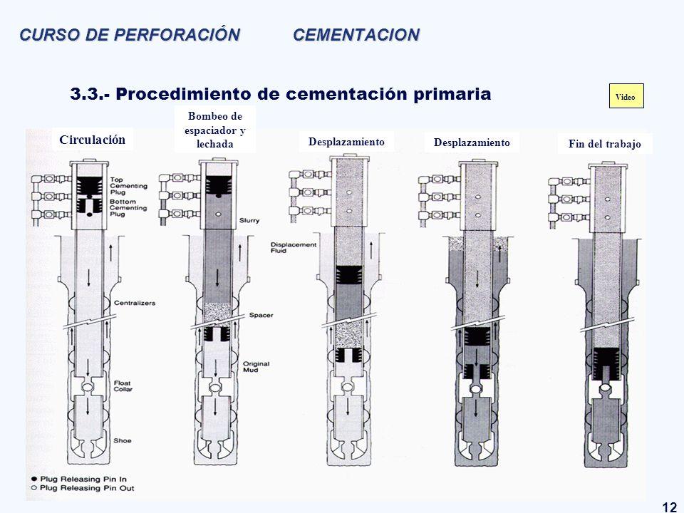 12 CURSO DE PERFORACIÓN CEMENTACION 3.3.- Procedimiento de cementación primaria Circulación Bombeo de espaciador y lechada Desplazamiento Fin del trab