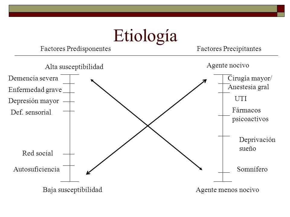 Etiología Factores PredisponentesFactores Precipitantes Alta susceptibilidad Baja susceptibilidad Agente nocivo Agente menos nocivo Demencia severa En