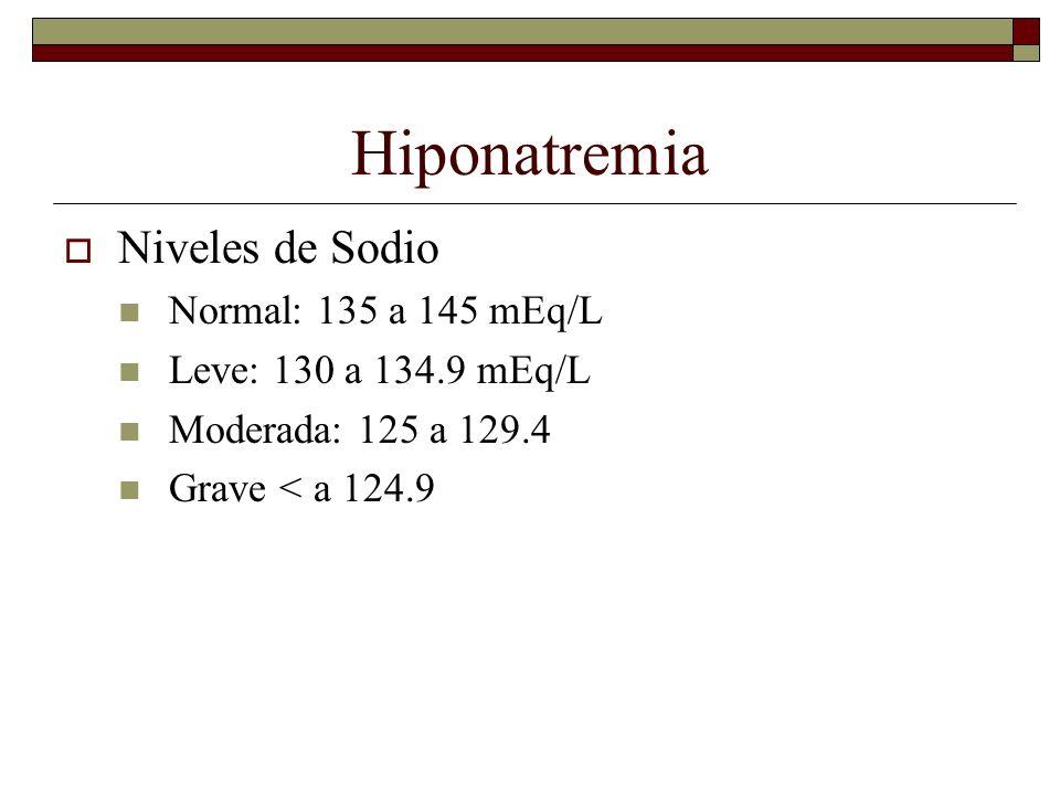 Hiponatremia Niveles de Sodio Normal: 135 a 145 mEq/L Leve: 130 a 134.9 mEq/L Moderada: 125 a 129.4 Grave < a 124.9