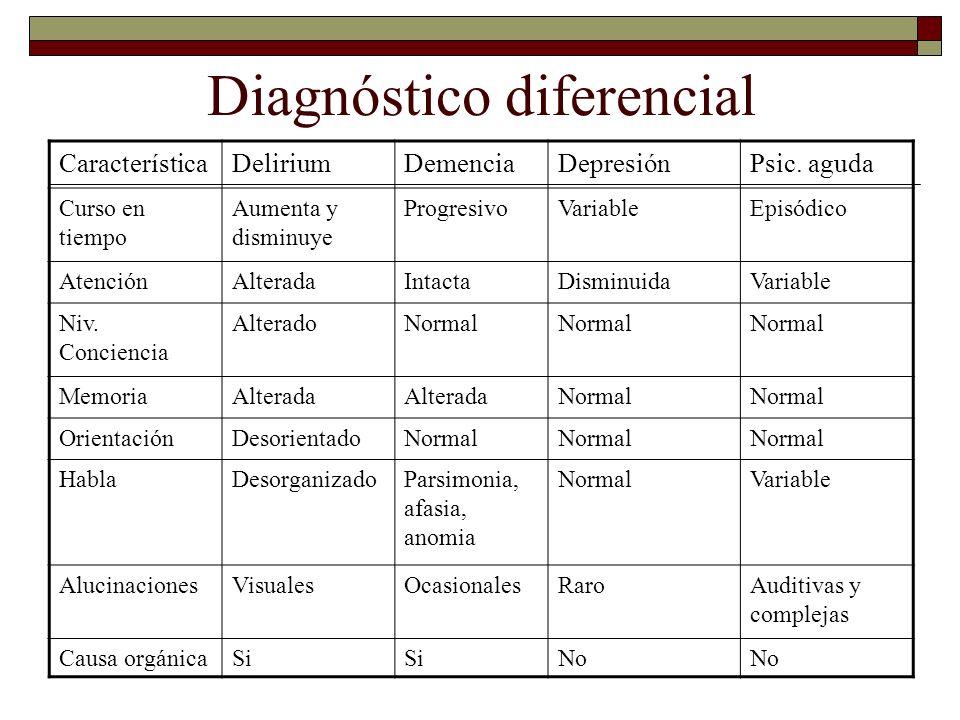 Diagnóstico diferencial CaracterísticaDeliriumDemenciaDepresiónPsic. aguda Curso en tiempo Aumenta y disminuye ProgresivoVariableEpisódico AtenciónAlt