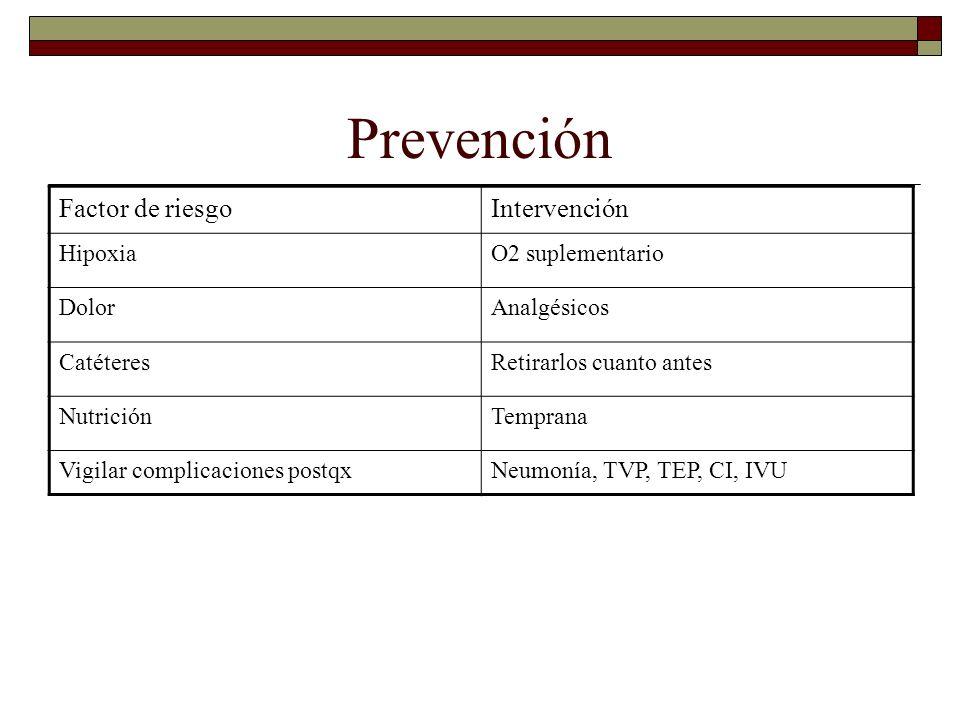 Prevención Factor de riesgoIntervención HipoxiaO2 suplementario DolorAnalgésicos CatéteresRetirarlos cuanto antes NutriciónTemprana Vigilar complicaci