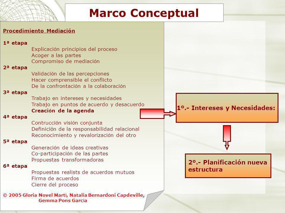 Procedimiento Mediación 1ª etapa Explicaci ó n principios del proceso Acoger a las partes Compromiso de mediaci ó n 2ª etapa Validaci ó n de las perce