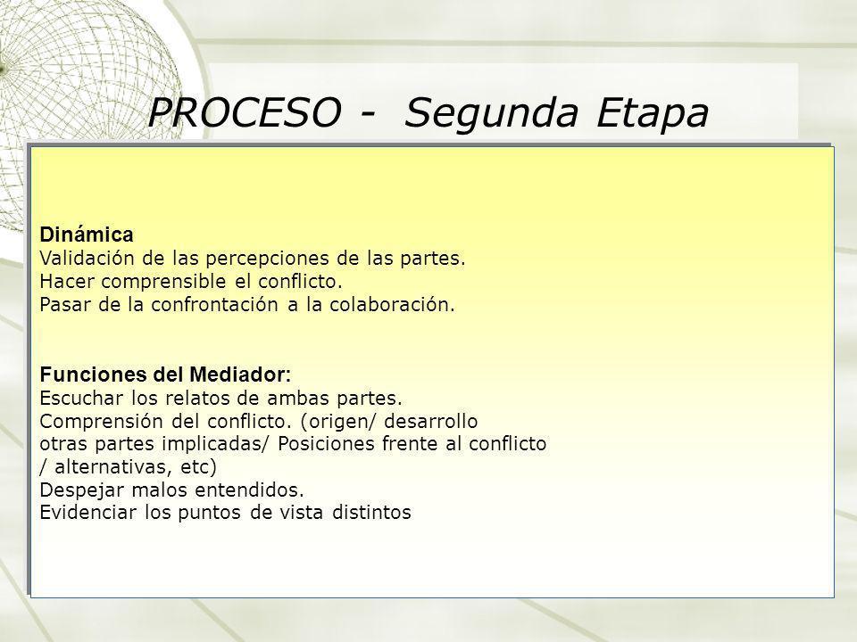 PROCESO - Segunda Etapa Dinámica Validación de las percepciones de las partes. Hacer comprensible el conflicto. Pasar de la confrontación a la colabor