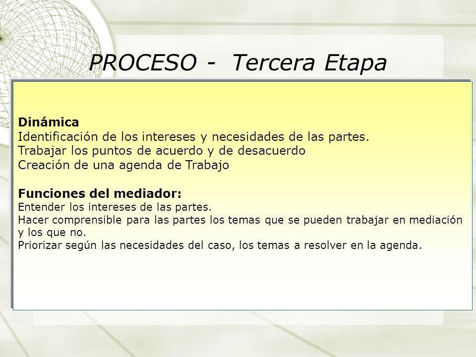 PROCESO - Tercera Etapa Dinámica Identificación de los intereses y necesidades de las partes. Trabajar los puntos de acuerdo y de desacuerdo Creación