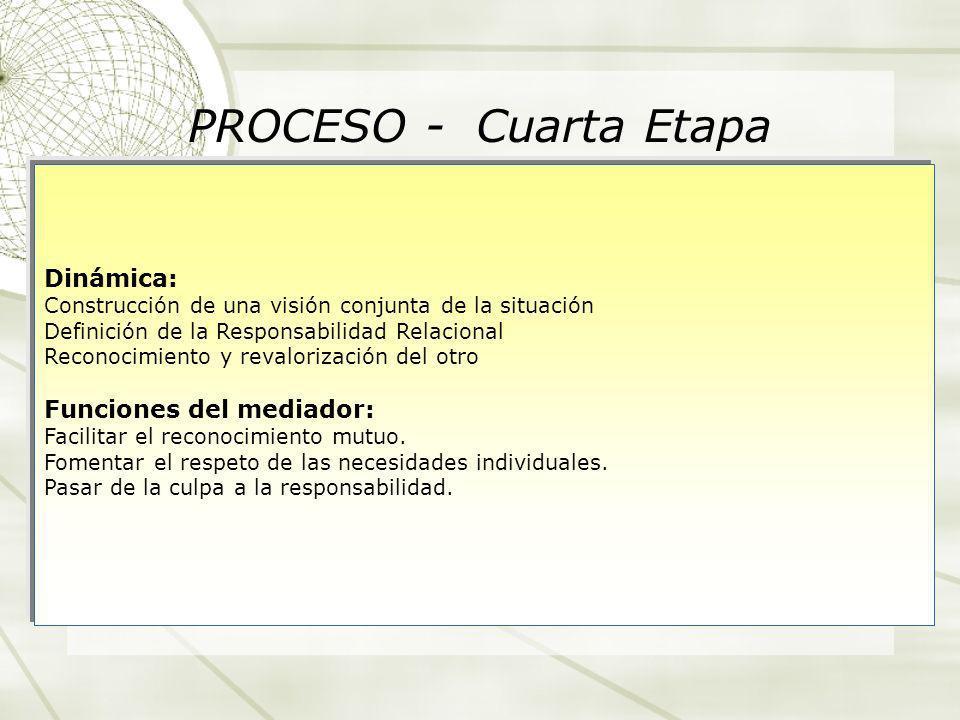 PROCESO - Cuarta Etapa Dinámica: Construcción de una visión conjunta de la situación Definición de la Responsabilidad Relacional Reconocimiento y reva