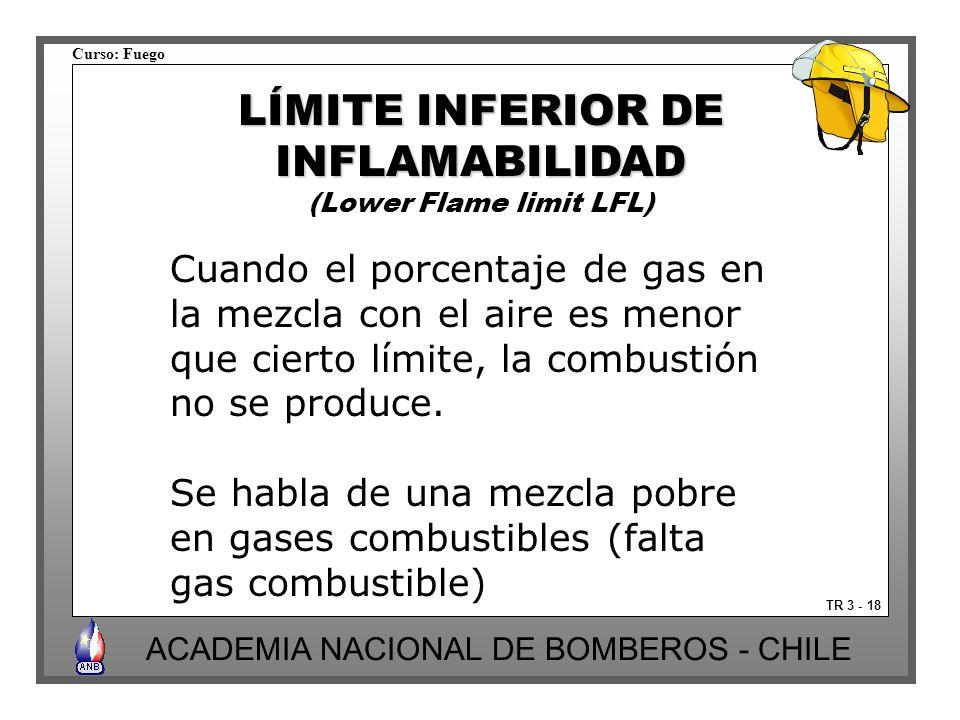 Curso: Fuego ACADEMIA NACIONAL DE BOMBEROS - CHILE TR 3 - 18 LÍMITE INFERIOR DE INFLAMABILIDAD (Lower Flame limit LFL) Cuando el porcentaje de gas en la mezcla con el aire es menor que cierto límite, la combustión no se produce.