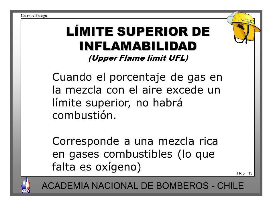 Curso: Fuego ACADEMIA NACIONAL DE BOMBEROS - CHILE Cuando el porcentaje de gas en la mezcla con el aire excede un límite superior, no habrá combustión.