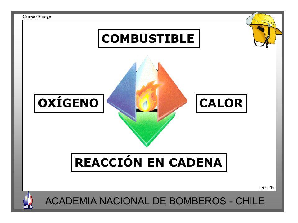 Curso: Fuego ACADEMIA NACIONAL DE BOMBEROS - CHILE TR 6 -16 COMBUSTIBLE REACCIÓN EN CADENA OXÍGENOCALOR