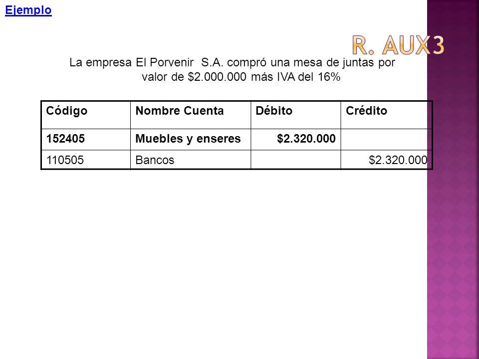 Ejemplo La empresa El Porvenir S.A. compró una mesa de juntas por valor de $2.000.000 más IVA del 16% CódigoNombre CuentaDébitoCrédito 152405Muebles y
