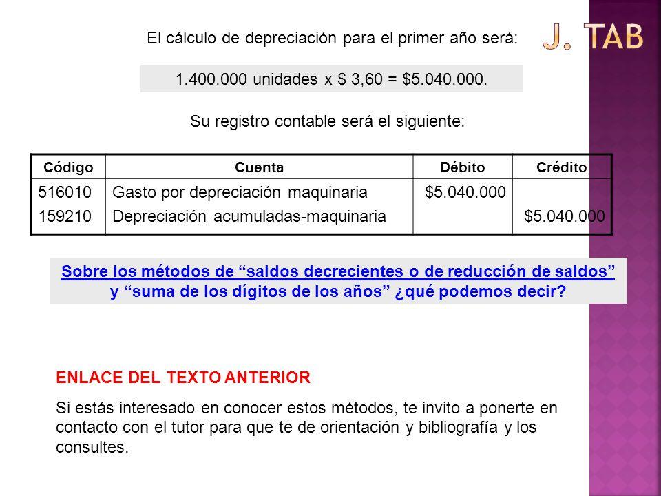 1.400.000 unidades x $ 3,60 = $5.040.000. CódigoCuentaDébitoCrédito 516010 159210 Gasto por depreciación maquinaria Depreciación acumuladas-maquinaria