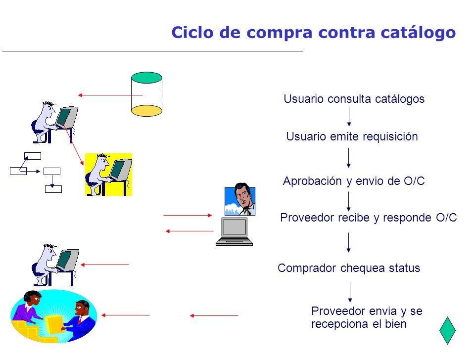 Ciclo de compra contra catálogo Usuario consulta catálogos Usuario emite requisición Aprobación y envio de O/C Proveedor recibe y responde O/C Proveed