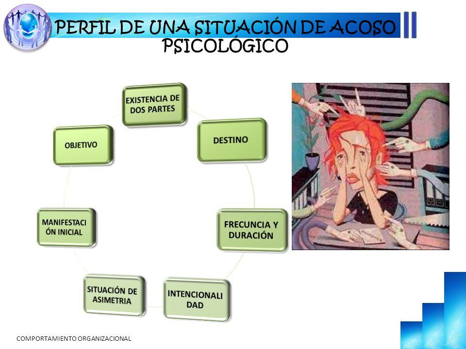 COMPORTAMIENTO ORGANIZACIONAL PERFIL DE UNA SITUACIÓN DE ACOSO PSICOLÓGICO