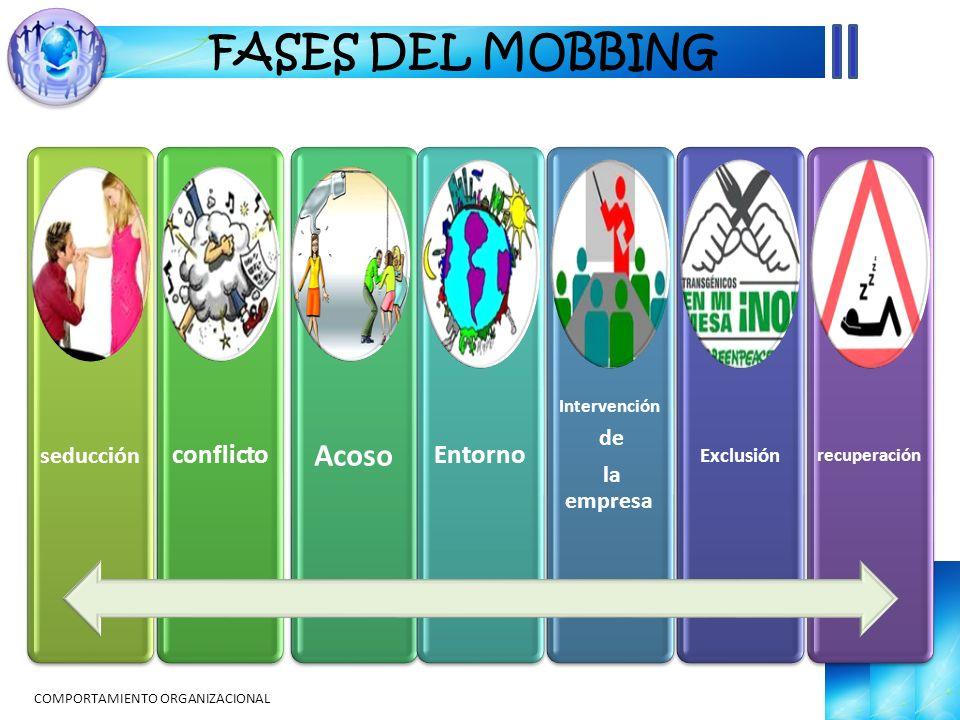 COMPORTAMIENTO ORGANIZACIONAL FASES DEL MOBBING seducción conflicto Acoso Entorno Intervención de la empresa Exclusión recuperación