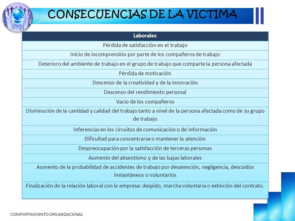 COMPORTAMIENTO ORGANIZACIONAL CONSECUENCIAS DE LA VICTIMA