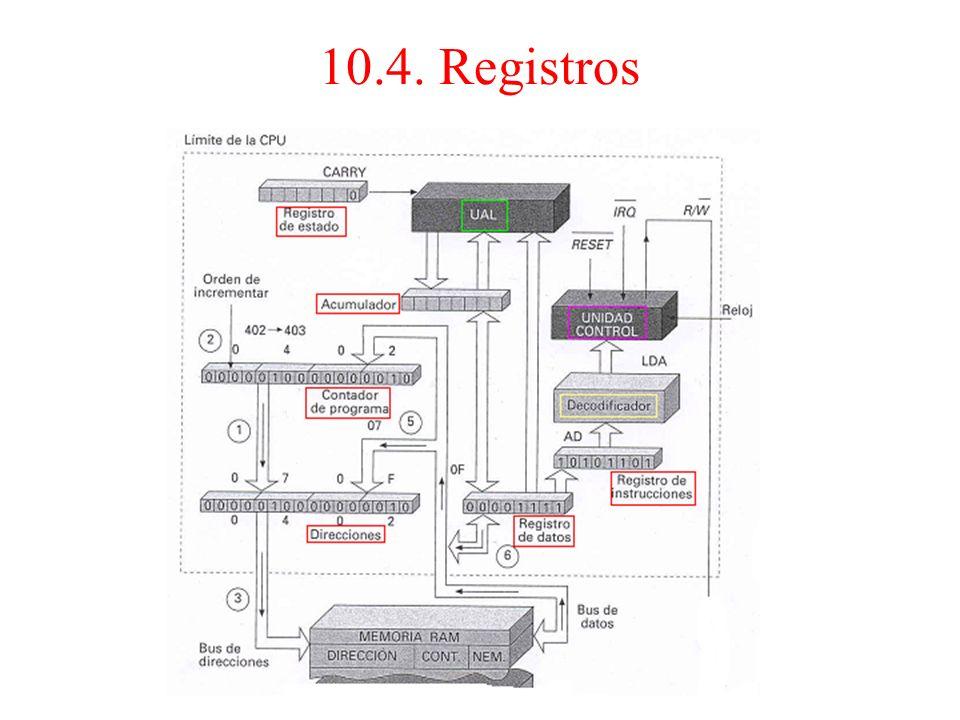3.Los registros: Son memorias de almacenamiento temporal. Su número y características varía de unos micros a otros. Para el micro 6502 tenemos: Contad