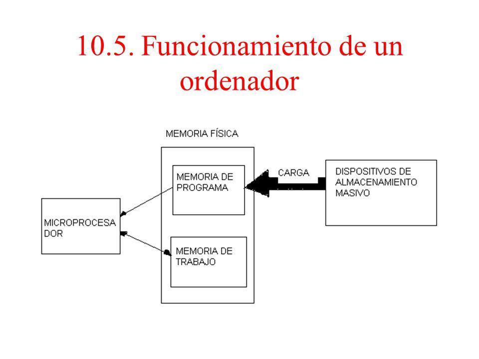 10.5. Funcionamiento de un ordenador Una vez cargado el programa en memoria, el microprocesador obtendrá una instrucción de la memoria de programa, la