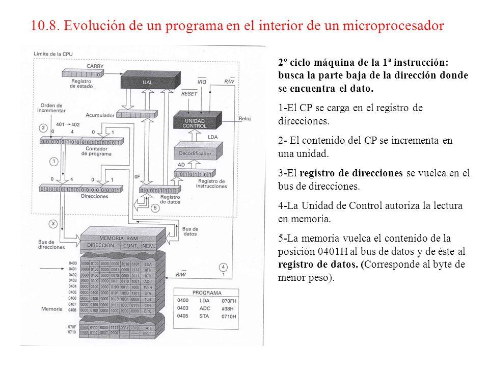 1º ciclo máquina de la 1ª instrucción: busca e interpreta el código de operación de la primera instrucción: 1-El CP se carga en el registro de direcci