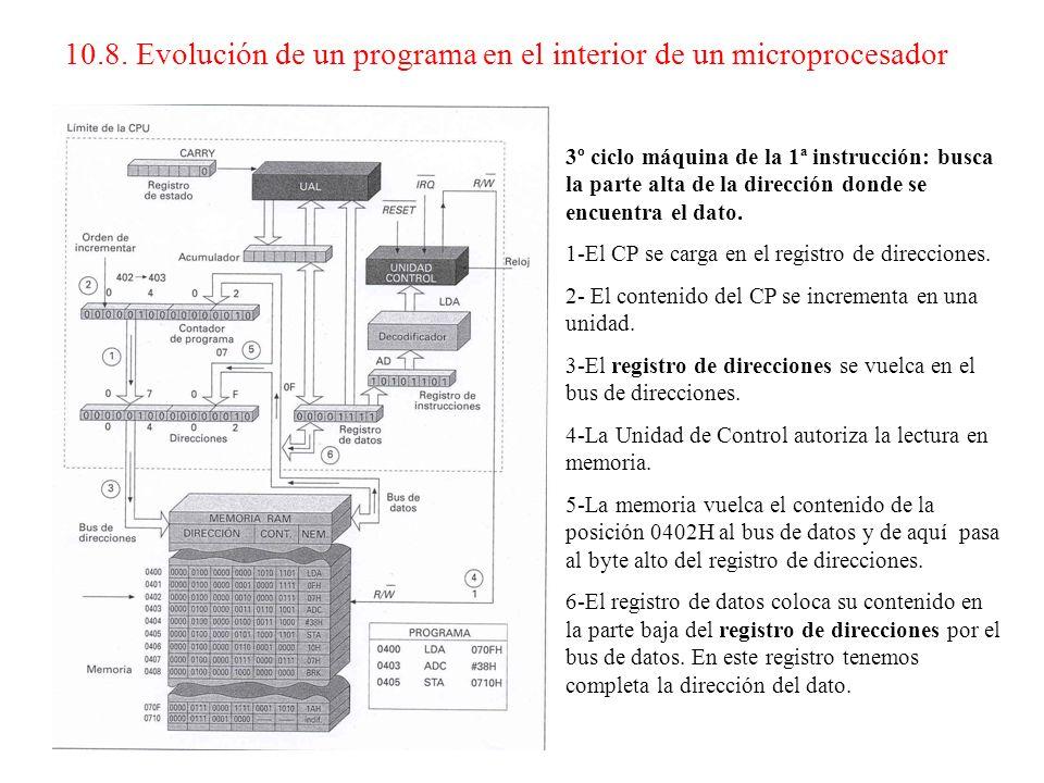 2º ciclo máquina de la 1ª instrucción: busca la parte baja de la dirección donde se encuentra el dato. 1-El CP se carga en el registro de direcciones.