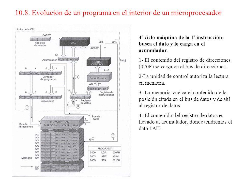3º ciclo máquina de la 1ª instrucción: busca la parte alta de la dirección donde se encuentra el dato. 1-El CP se carga en el registro de direcciones.