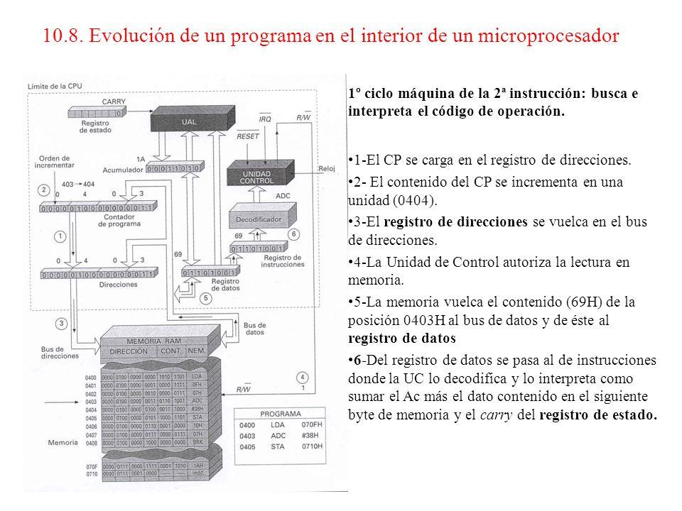 Conclusión 1 Hemos necesitado 4 ciclos máquina para ejecutar la primera instrucción. Al tratarse de un micro tipo motorola, implica que hemos consumid