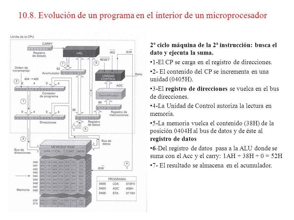 1º ciclo máquina de la 2ª instrucción: busca e interpreta el código de operación. 1-El CP se carga en el registro de direcciones. 2- El contenido del