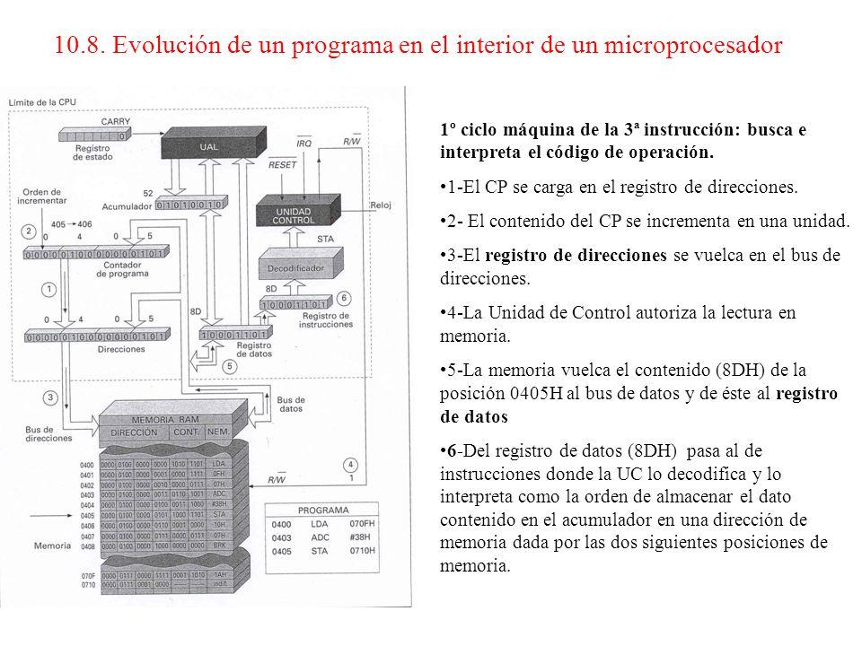 Conclusión 2 Se completa la segunda instrucción en dos ciclos máquina.