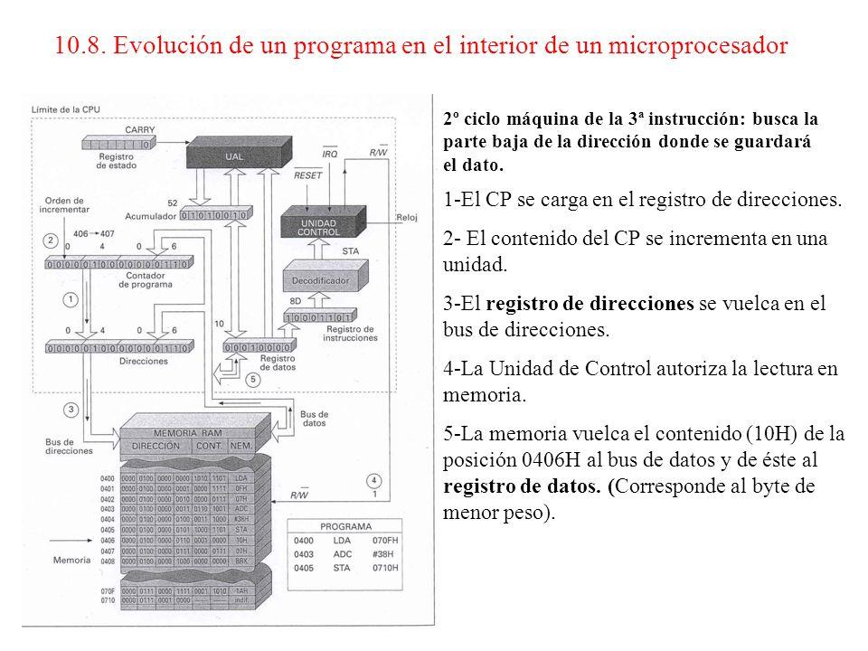 1º ciclo máquina de la 3ª instrucción: busca e interpreta el código de operación. 1-El CP se carga en el registro de direcciones. 2- El contenido del