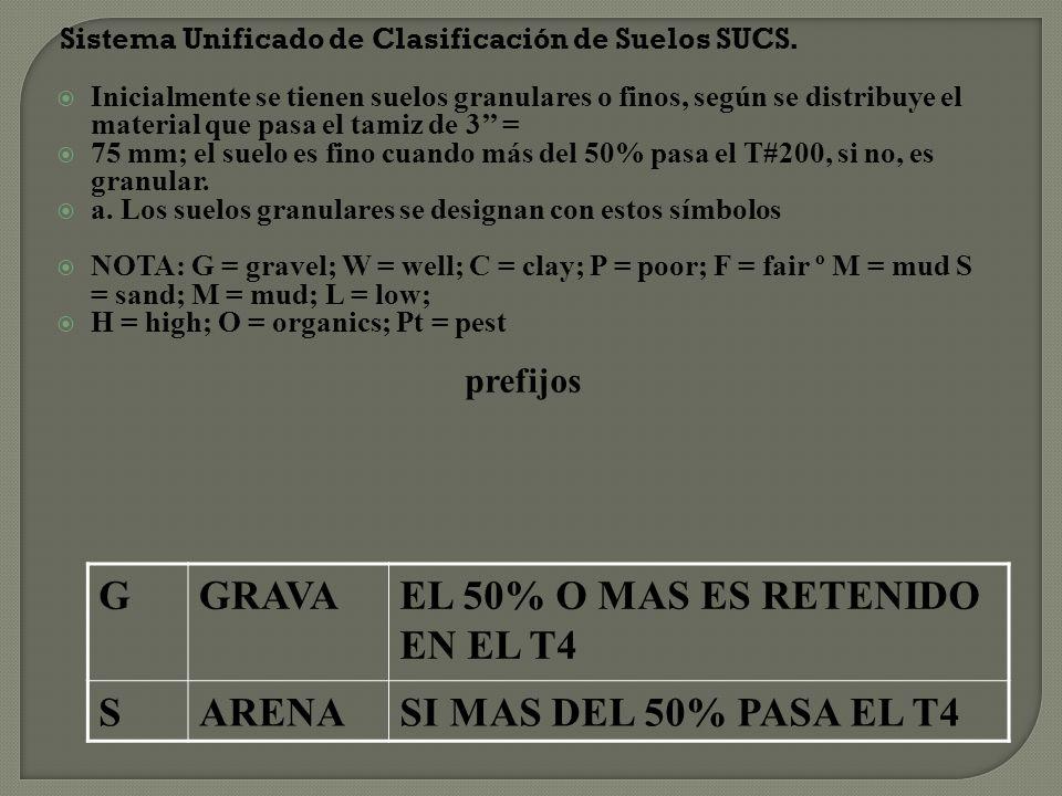 Sistema Unificado de Clasificación de Suelos SUCS.
