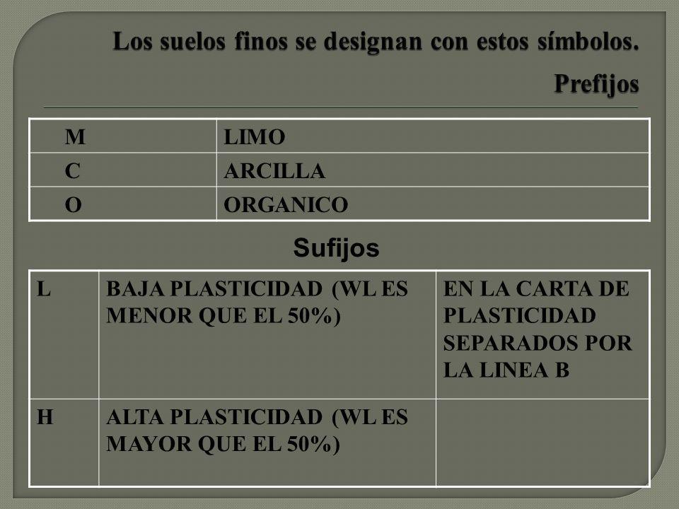 MLIMO CARCILLA OORGANICO LBAJA PLASTICIDAD (WL ES MENOR QUE EL 50%) EN LA CARTA DE PLASTICIDAD SEPARADOS POR LA LINEA B HALTA PLASTICIDAD (WL ES MAYOR QUE EL 50%) Sufijos