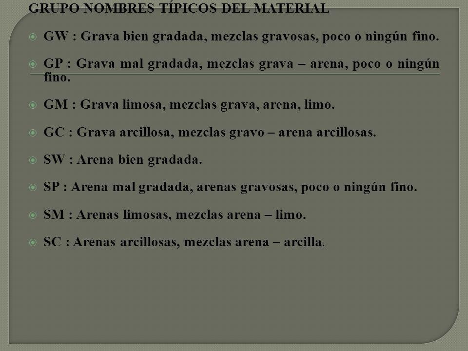 ML : Limos inorgánicos y arenas muy finas, polvo de roca, limo arcilloso, poco plástico, arenas finas limosas, arenas finas arcillosas.