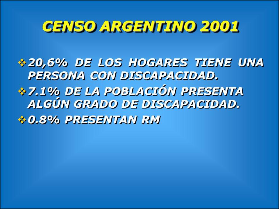 CENSO ARGENTINO 2001 20,6% DE LOS HOGARES TIENE UNA PERSONA CON DISCAPACIDAD. 7.1% DE LA POBLACIÓN PRESENTA ALGÚN GRADO DE DISCAPACIDAD. 0.8% PRESENTA