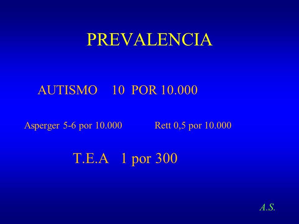 PREVALENCIA AUTISMO 10 POR 10.000 Asperger 5-6 por 10.000 Rett 0,5 por 10.000 T.E.A 1 por 300 A.S.