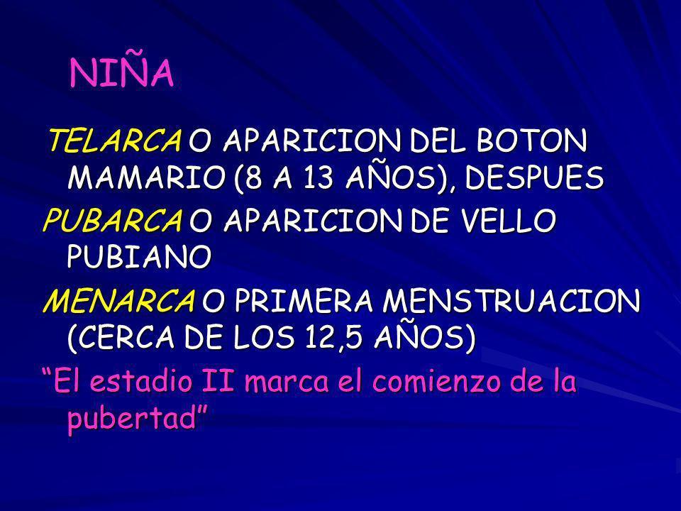 TELARCA O APARICION DEL BOTON MAMARIO (8 A 13 AÑOS), DESPUES PUBARCA O APARICION DE VELLO PUBIANO MENARCA O PRIMERA MENSTRUACION (CERCA DE LOS 12,5 AÑ