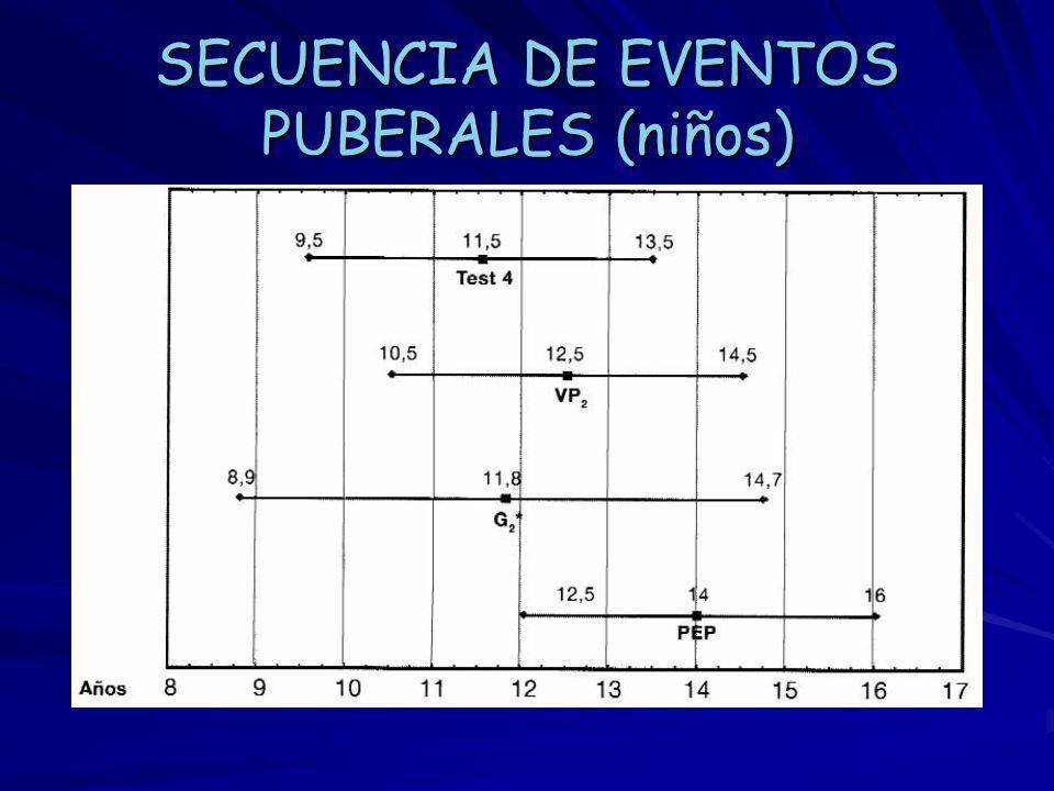 SECUENCIA DE EVENTOS PUBERALES (niños)