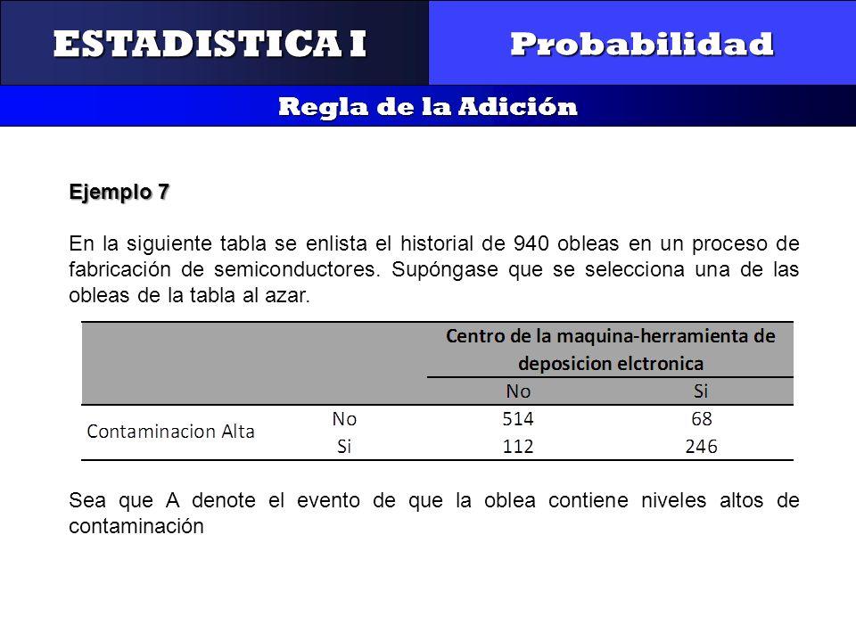 CONTROL Y GESTIÓN INTEGRAL DE LA CALIDAD Probabilidad Regla de la Adición ESTADISTICA I Ejemplo 7 En la siguiente tabla se enlista el historial de 940