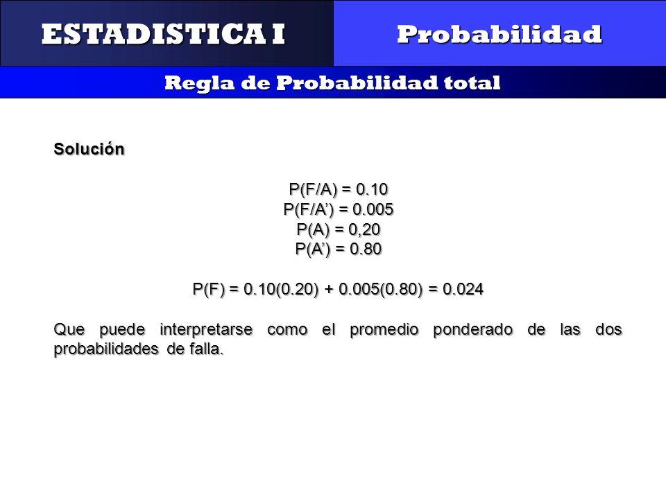 CONTROL Y GESTIÓN INTEGRAL DE LA CALIDAD Probabilidad Regla de Probabilidad total ESTADISTICA I Solución P(F/A) = 0.10 P(F/A) = 0.005 P(A) = 0,20 P(A)