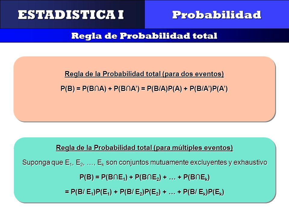 CONTROL Y GESTIÓN INTEGRAL DE LA CALIDAD Probabilidad Regla de Probabilidad total ESTADISTICA I Regla de la Probabilidad total (para dos eventos) P(B)