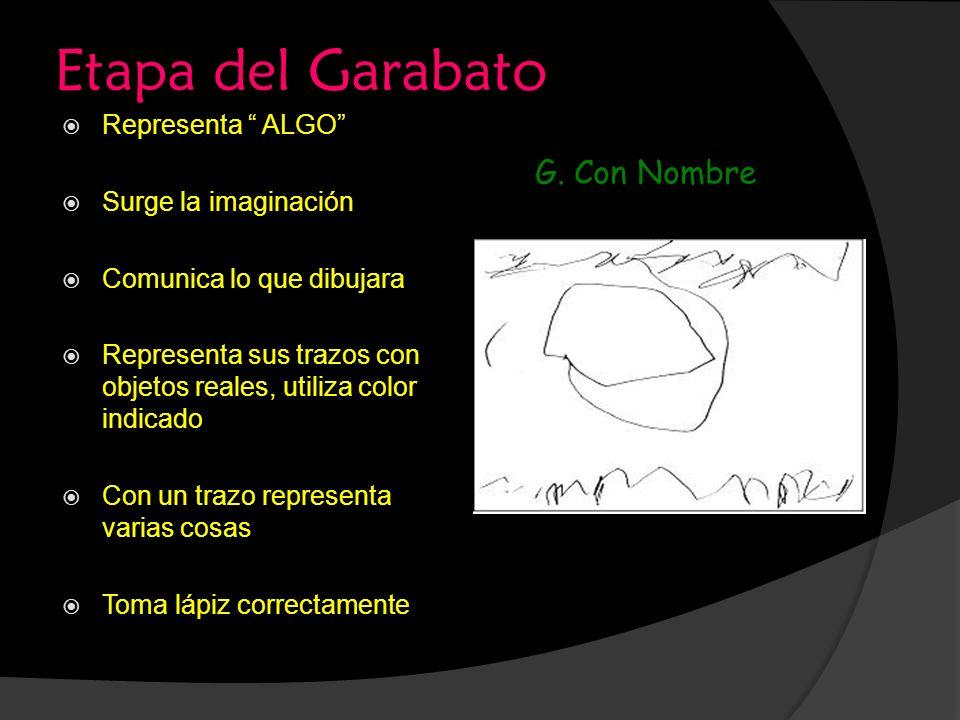 Etapa del Garabato Representa ALGO Surge la imaginación Comunica lo que dibujara Representa sus trazos con objetos reales, utiliza color indicado Con