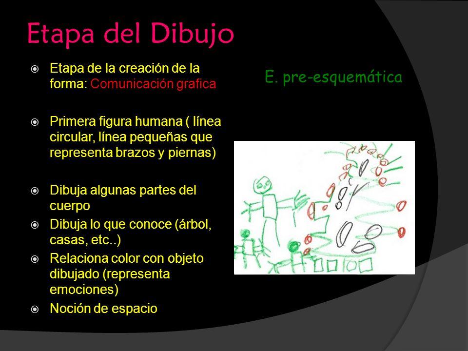 Etapa del Dibujo Etapa de la creación de la forma: Comunicación grafica Primera figura humana ( línea circular, línea pequeñas que representa brazos y