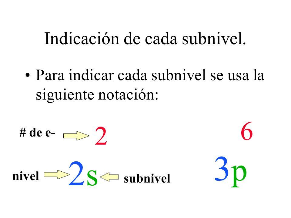 Indicación de cada subnivel. Para indicar cada subnivel se usa la siguiente notación: 2 2 s 6 3 p # de e- nivel subnivel