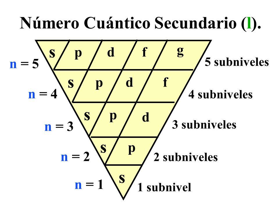 s n = 1 n = 2 n = 3 n = 4 n = 5 1 subnivel 2 subniveles 3 subniveles 4 subniveles 5 subniveles Número Cuántico Secundario (l). s s s s p p p p d d d f