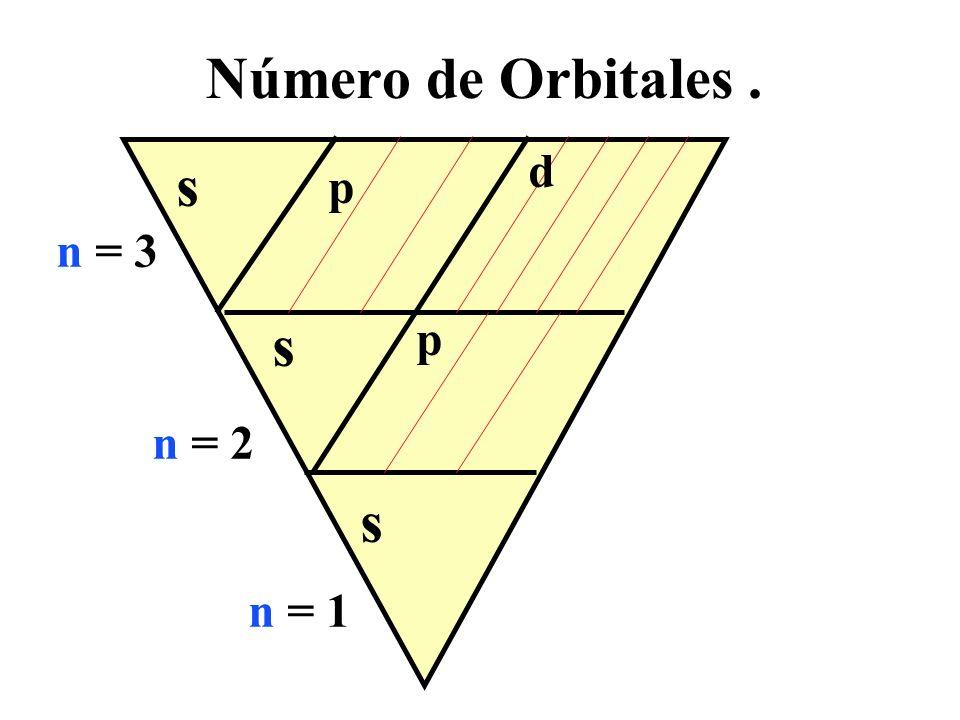 n = 1 n = 2 n = 3 Número de Orbitales. s p d s s p