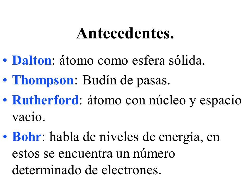 Antecedentes. Dalton: átomo como esfera sólida. Thompson: Budín de pasas. Rutherford: átomo con núcleo y espacio vacio. Bohr: habla de niveles de ener